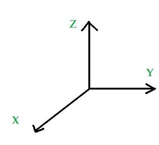 geometry axis