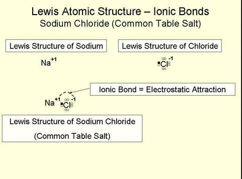 lewis%20structure%20sodium%20chloride%20salt