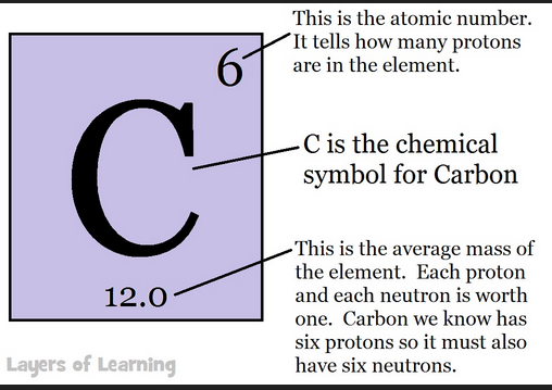 carbon 12 p